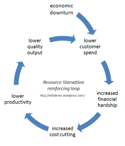 Diagram - Resource Starvation Cycle